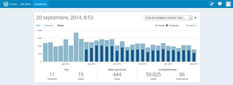 Estadística de páginas vistas que ofrece WordPress